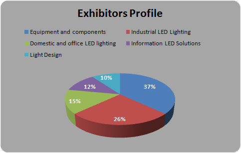 Exhibitors Profile