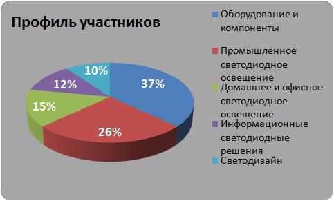 Профиль участников