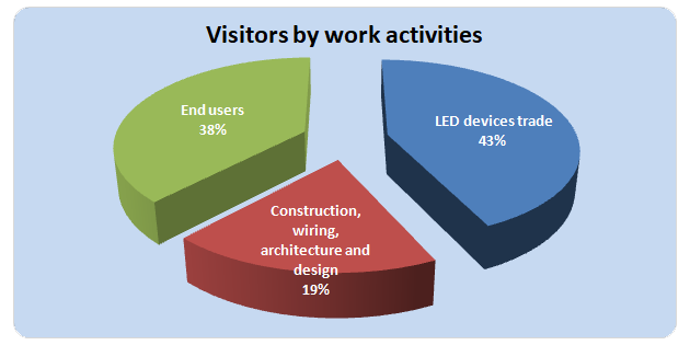 Visitors by Work Activities