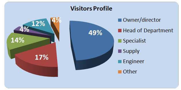 Visitors Profile