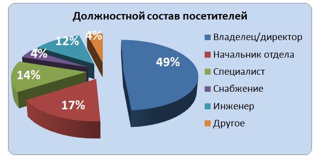 Профиль посетителей