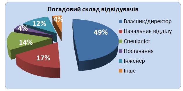Профіль відвідувачів