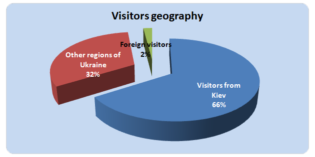 Visitors Geography