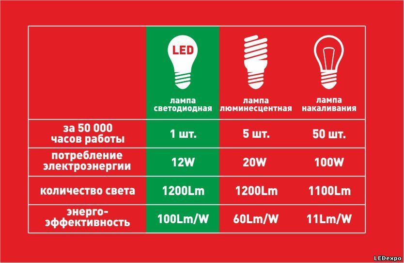Сколько электроэнергии расходует лампочка 100 ватт