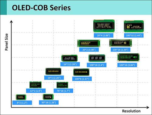 """""""Winstar OLED TAB,светодиодные индикаторы tape-automatic-bonding со шлейфом для автоматического монтажа"""